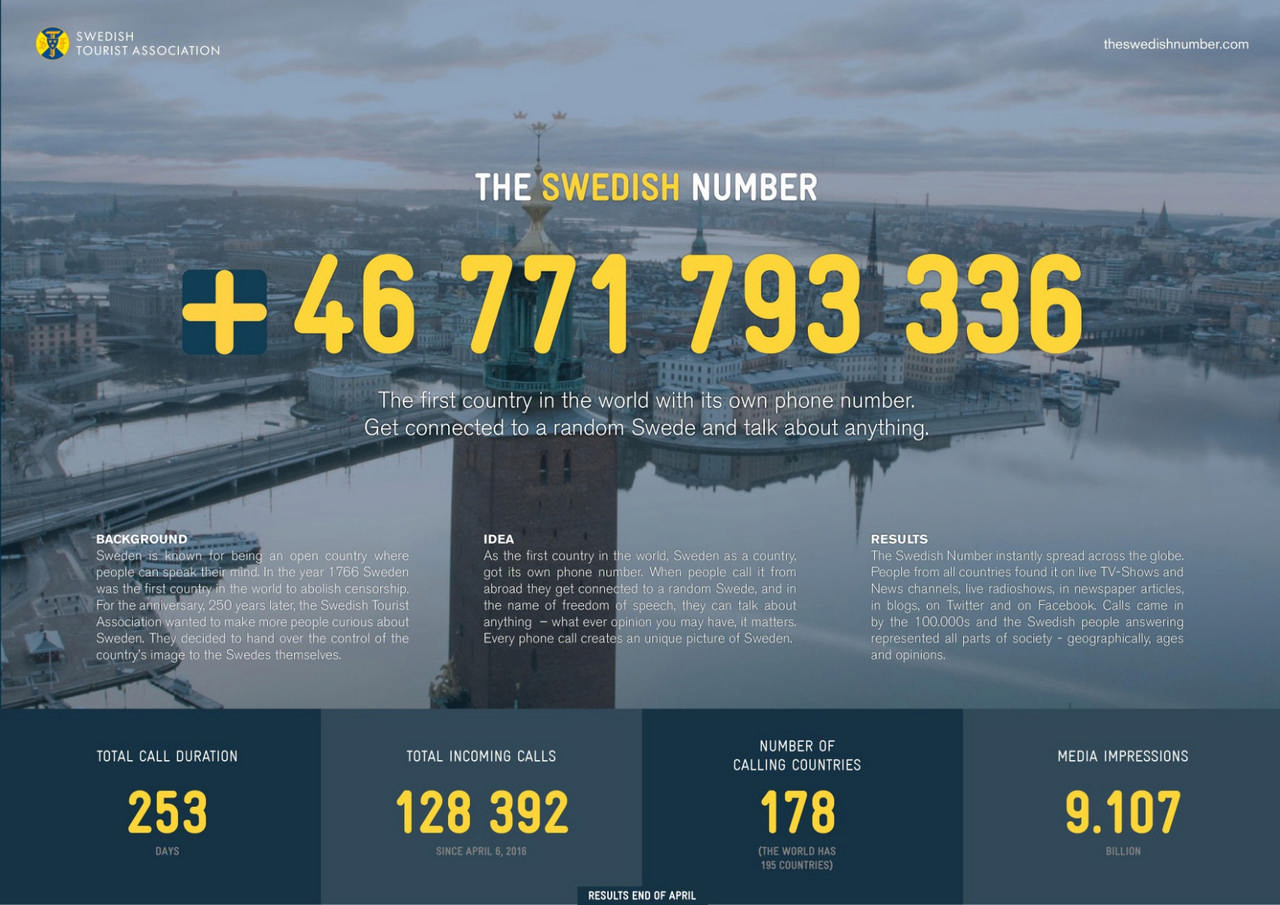 """""""The Swedish Number"""" Swedish Tourist Association Celebrating 250 years of freedom of expression in Sweden, campaign gave people round the world a telephone number to put them through to a random person in Sweden who would answer any question. With zero spend on bought media or seeding, generated 128,392 calls from 178 countries to 26,069 Swedish phone ambassadors, with a longest call of 3hr 42min."""